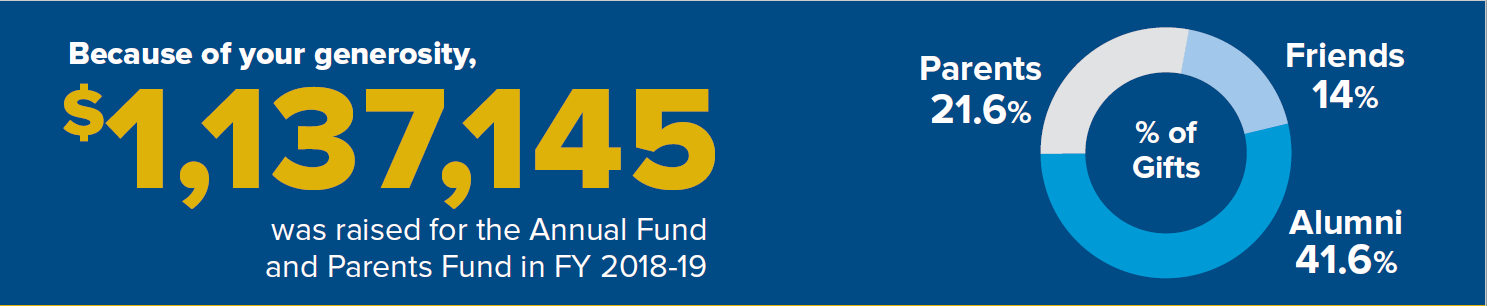 Because of your generosity: $1,137,145 was raised for the Annual Fund and Parents Fund in FY 2018-19. 21.6% parents, 14% friends, 41.6% alumni